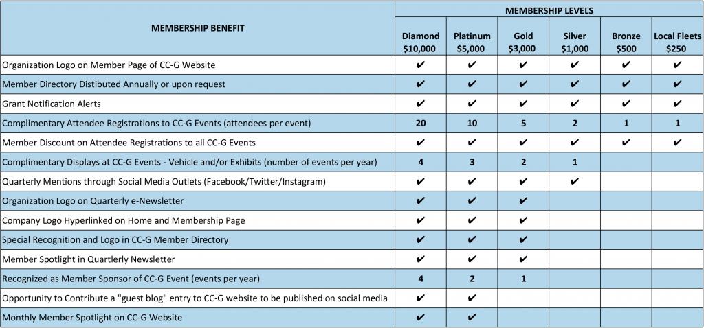 Membership-GraphV2